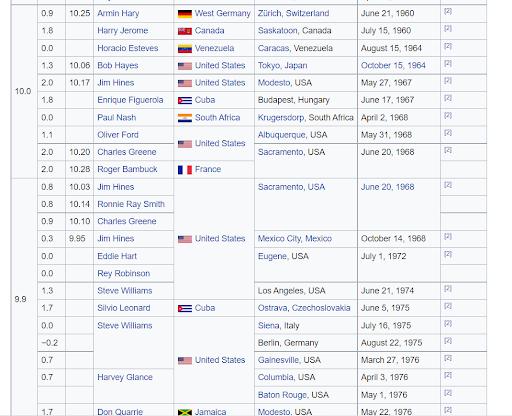 grid of olympic winners on Wikipedia